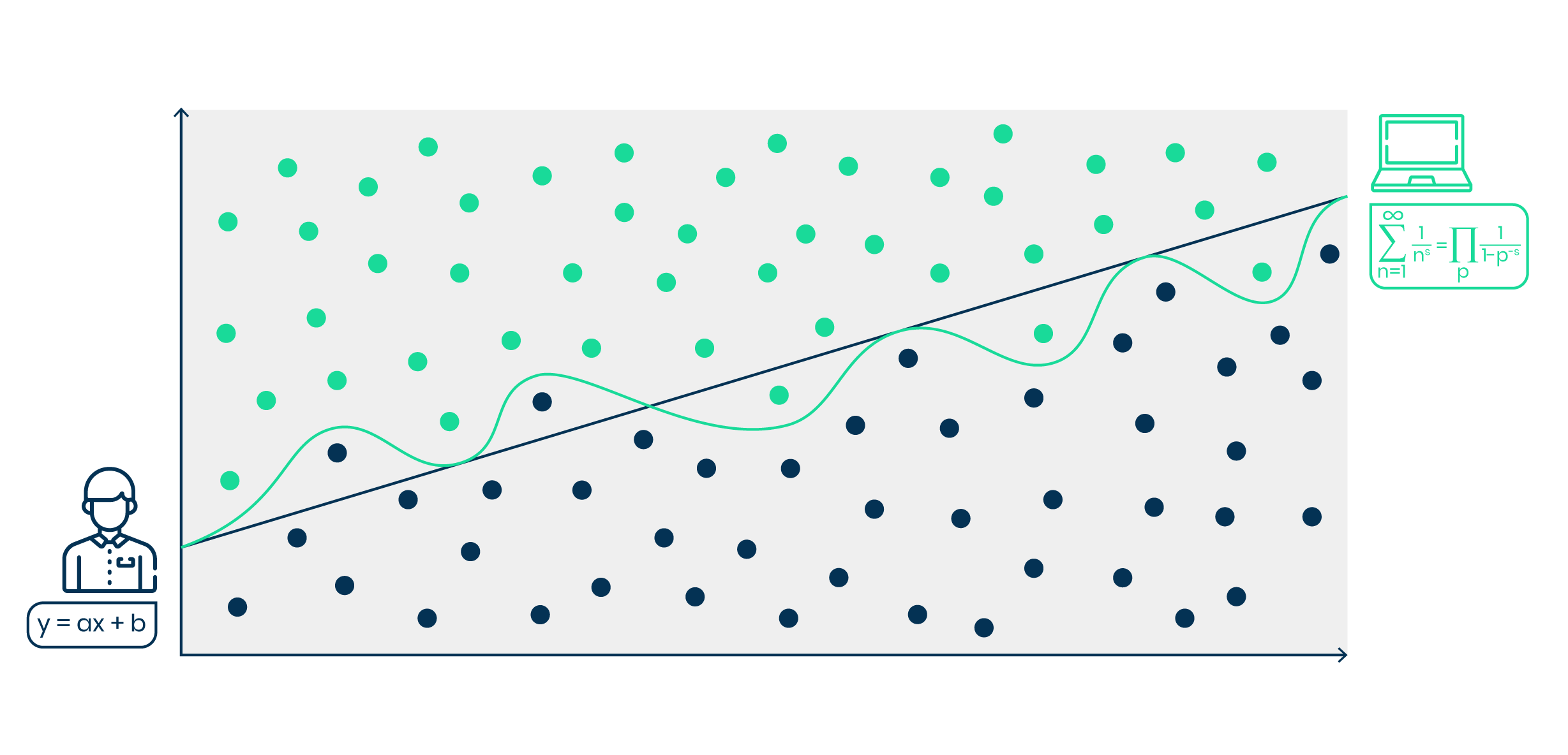 Schéma processus machine learning