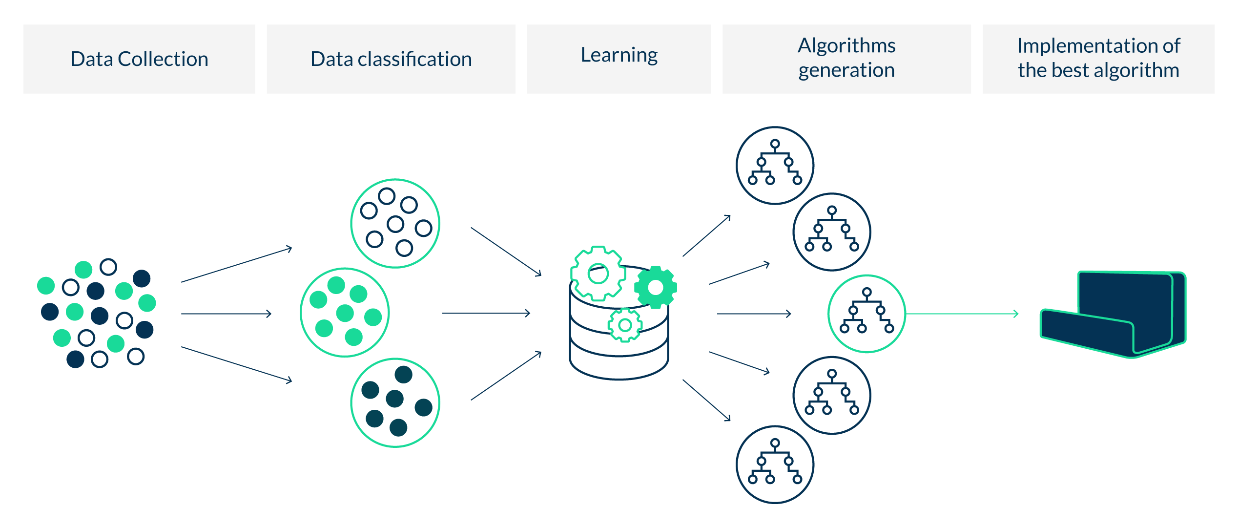 Schéma processus machine learning